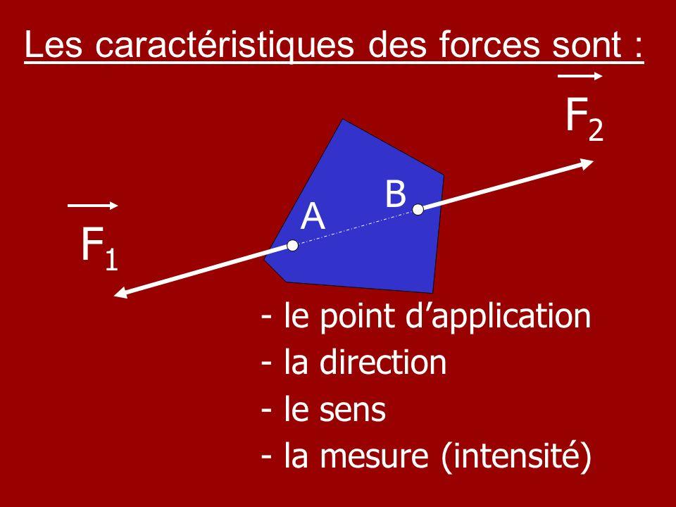 forces Caractéristiques F1 F2 point application direction sens mesure Caractéristiques des 2 forces : A B droite ( AB ) de B vers A de A vers B F 1 = 1,6 N F 2 = 1,6 N