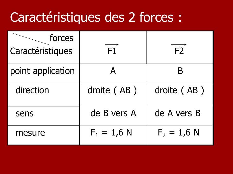 forces Caractéristiques F1 F2 point application direction sens mesure Caractéristiques des 2 forces : A B droite ( AB ) de B vers A de A vers B F 1 =