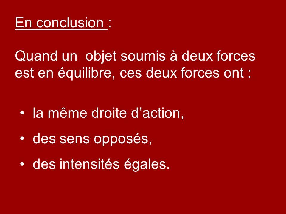 En conclusion : Quand un objet soumis à deux forces est en équilibre, ces deux forces ont : la même droite daction, des sens opposés, des intensités é