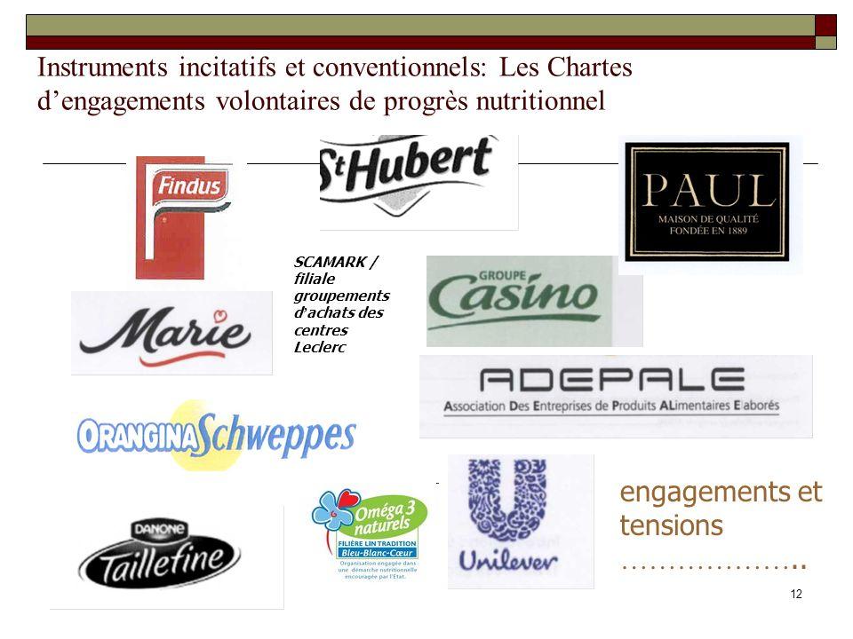 12 Instruments incitatifs et conventionnels: Les Chartes dengagements volontaires de progrès nutritionnel SCAMARK / filiale groupements d achats des c