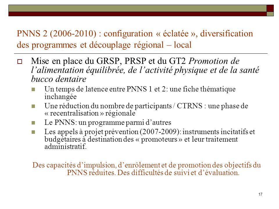 17 PNNS 2 (2006-2010) : configuration « éclatée », diversification des programmes et découplage régional – local Mise en place du GRSP, PRSP et du GT2