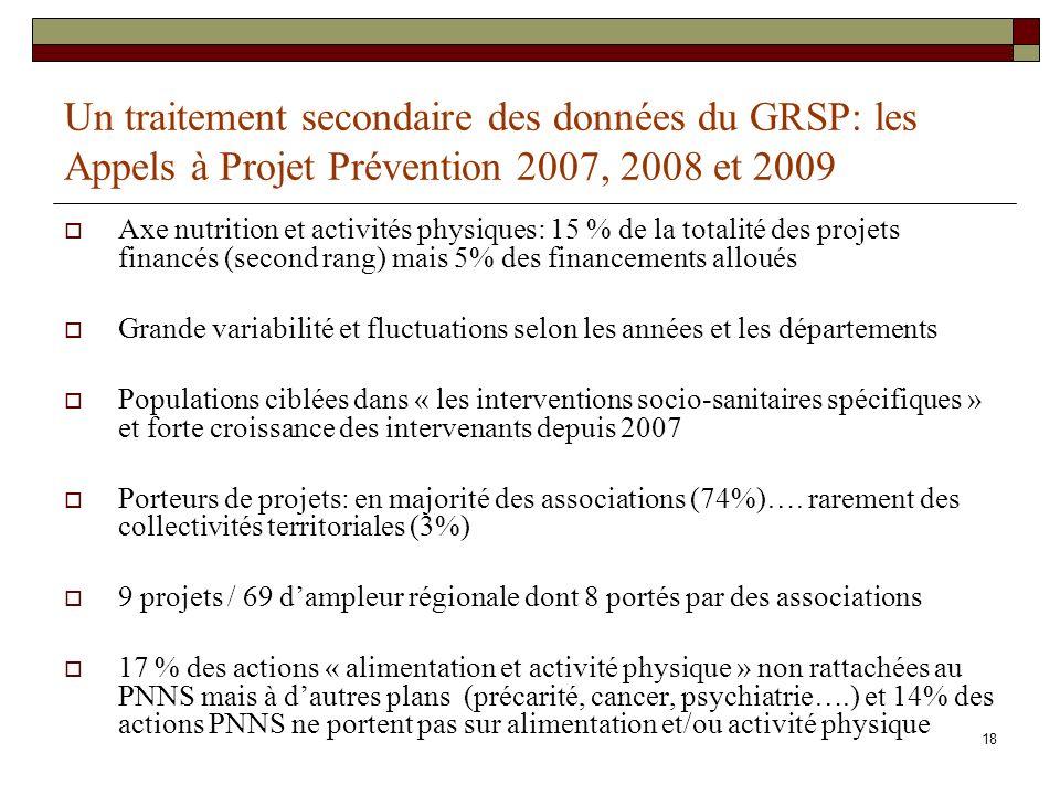 18 Un traitement secondaire des données du GRSP: les Appels à Projet Prévention 2007, 2008 et 2009 Axe nutrition et activités physiques: 15 % de la to