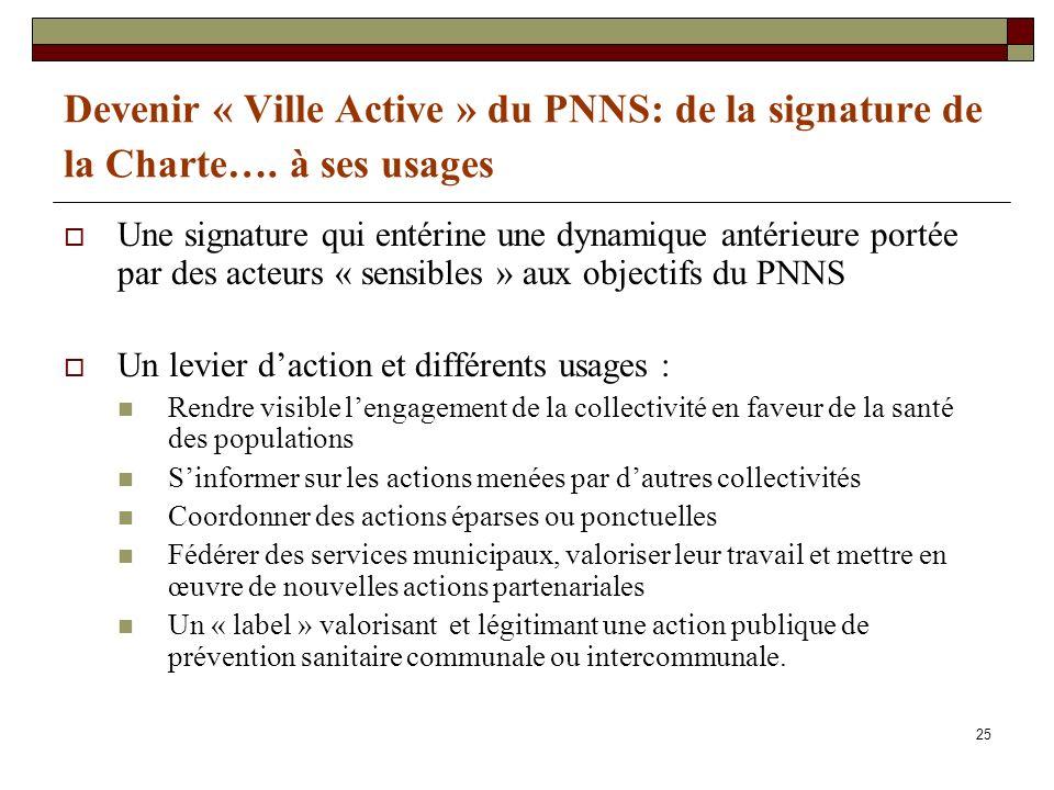 25 Devenir « Ville Active » du PNNS: de la signature de la Charte…. à ses usages Une signature qui entérine une dynamique antérieure portée par des ac
