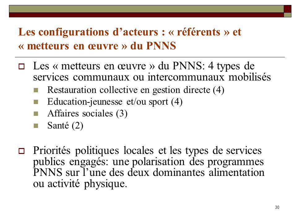 30 Les configurations dacteurs : « référents » et « metteurs en œuvre » du PNNS Les « metteurs en œuvre » du PNNS: 4 types de services communaux ou in