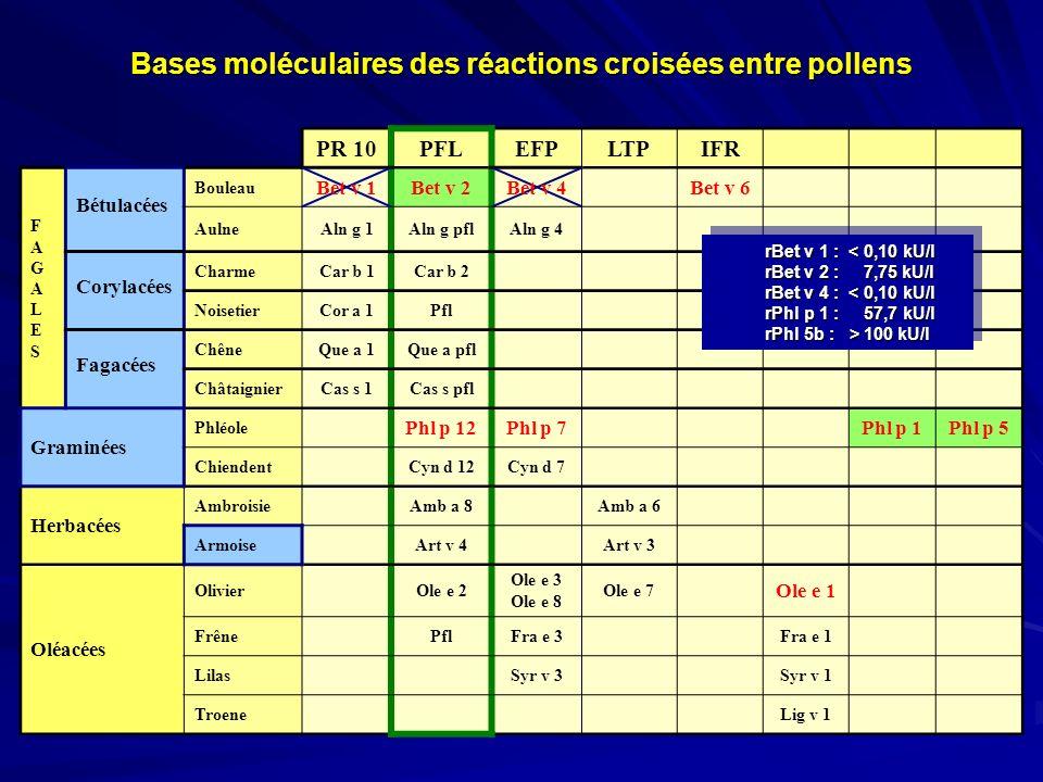 Bases moléculaires des réactions croisées entre pollens PR 10PFLEFPLTPIFR FAGALESFAGALES Bétulacées Bouleau Bet v 1Bet v 2Bet v 4Bet v 6 AulneAln g 1A