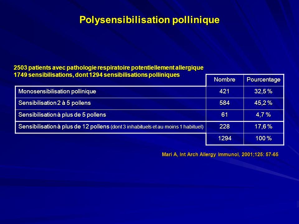 Cas clinique n°4 Christophe P., 17 ans, rhino-conjonctivite saisonnière Depuis plusieurs années Fin mai à fin juillet RAST –Bouleau : 2,6 kU/l –Dactyle : 3,1 kU/l –Alternaria : 7,2 kU/l –Armoise : < 0,35 kU/l Poly-sensibilisation pollinique RAST recombinants –rBet v 1 : < 0,10 kU/l –rPhl p 1 : 0,36 kU/lrPhl 5b : 0,30 kU/l –rBet v 2 : 0,40 kU/lrPhl p 7 : 3,70 kU/l Graminées Bétulacées Fagacées Frêne Histamine Armoise Colza Alternaria Allergie à alternaria et sensibilisation asymptomatique ou pauci-symptomatique aux pollens de graminées Réactions croisées avec dautres pollens