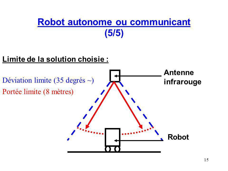 15 Robot autonome ou communicant (5/5) Limite de la solution choisie : Déviation limite (35 degrés ~) Portée limite (8 mètres) Antenne infrarouge Robo