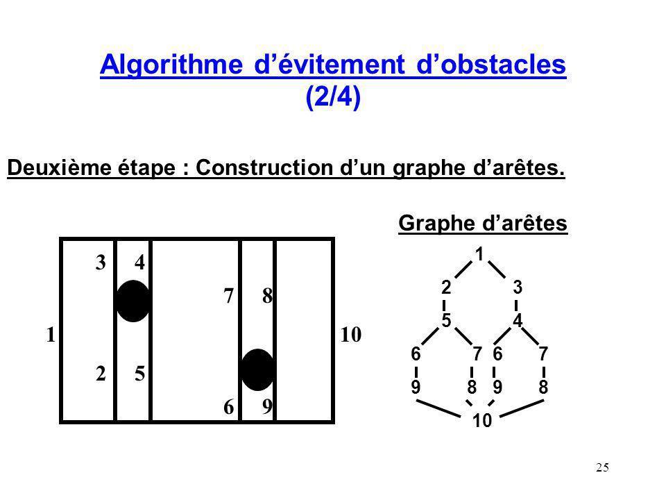 25 Algorithme dévitement dobstacles (2/4) Deuxième étape : Construction dun graphe darêtes. Graphe darêtes 1 2 3 5 4 6 7 6 7 9 8 9 8 10 1 25 43 78 69