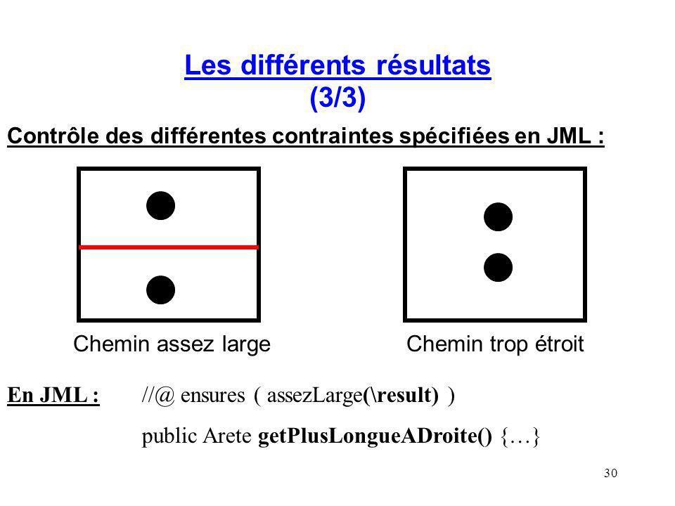 30 Les différents résultats (3/3) Contrôle des différentes contraintes spécifiées en JML : Chemin assez largeChemin trop étroit En JML ://@ ensures (