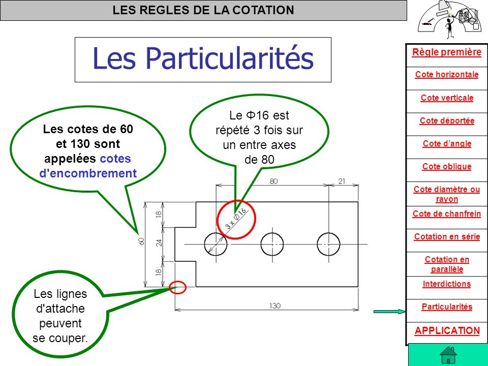 LES REGLES DE LA COTATION Règle première Cote horizontale Cote verticale Cote déportée Cote dangle Cote oblique Cote diamètre ou rayon Cote de chanfre