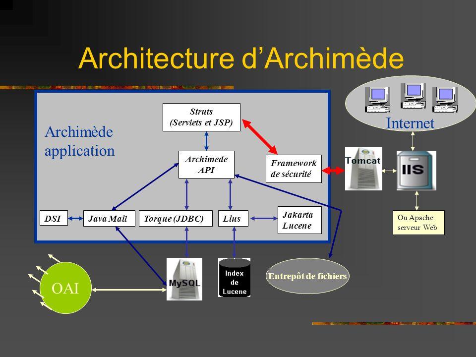 Architecture dArchimède Internet Struts (Servlets et JSP) Torque (JDBC)Lius Framework de sécurité Java MailDSI Jakarta Lucene Archimede API Archimède application Ou Apache serveur Web Entrepôt de fichiers OAI