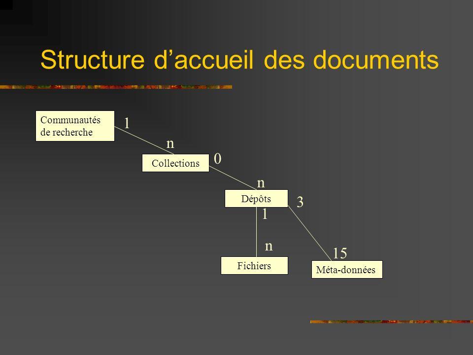 Structure daccueil des documents Communautés de recherche Collections Dépôts Méta-données Fichiers 1 n 0 n 1 n 15 3