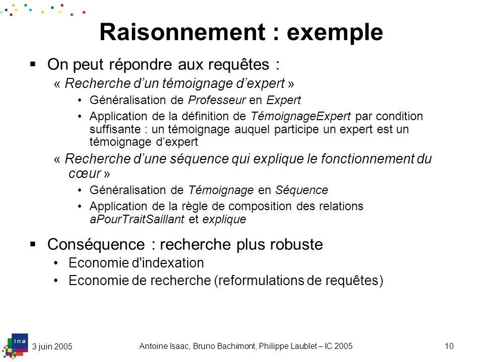 3 juin 2005 Antoine Isaac, Bruno Bachimont, Philippe Laublet – IC 200510 Raisonnement : exemple On peut répondre aux requêtes : « Recherche dun témoig