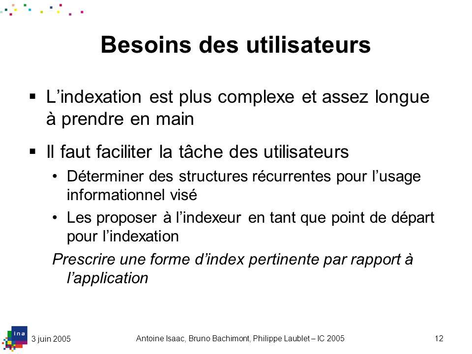3 juin 2005 Antoine Isaac, Bruno Bachimont, Philippe Laublet – IC 200512 Besoins des utilisateurs Lindexation est plus complexe et assez longue à pren
