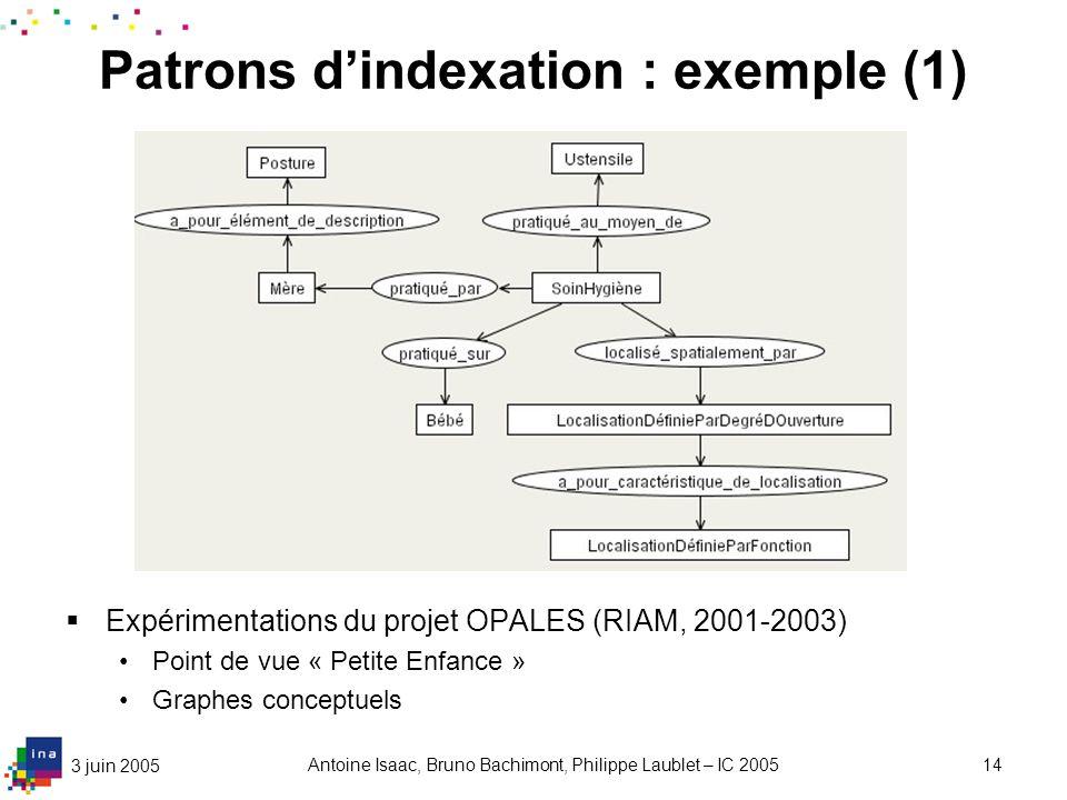 3 juin 2005 Antoine Isaac, Bruno Bachimont, Philippe Laublet – IC 200514 Patrons dindexation : exemple (1) Expérimentations du projet OPALES (RIAM, 20
