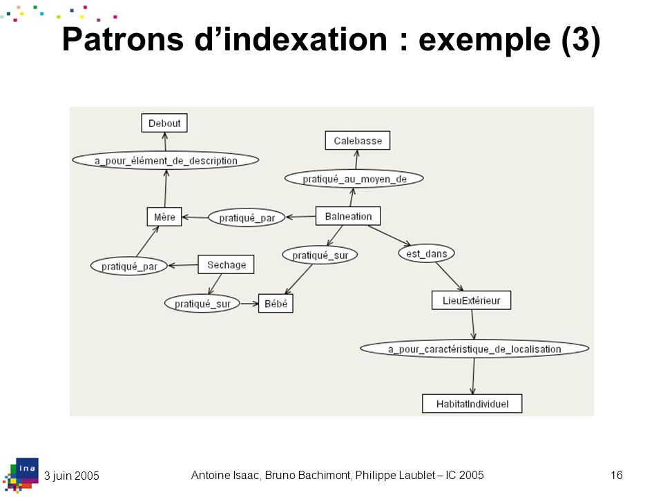 3 juin 2005 Antoine Isaac, Bruno Bachimont, Philippe Laublet – IC 200516 Patrons dindexation : exemple (3)
