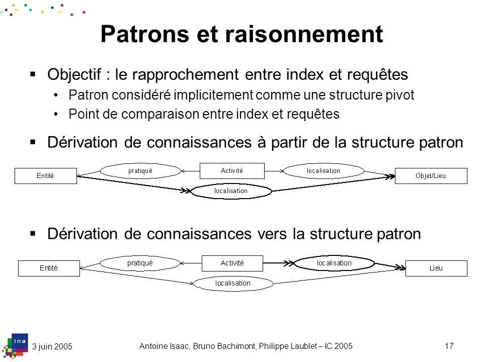 3 juin 2005 Antoine Isaac, Bruno Bachimont, Philippe Laublet – IC 200517 Patrons et raisonnement Objectif : le rapprochement entre index et requêtes P