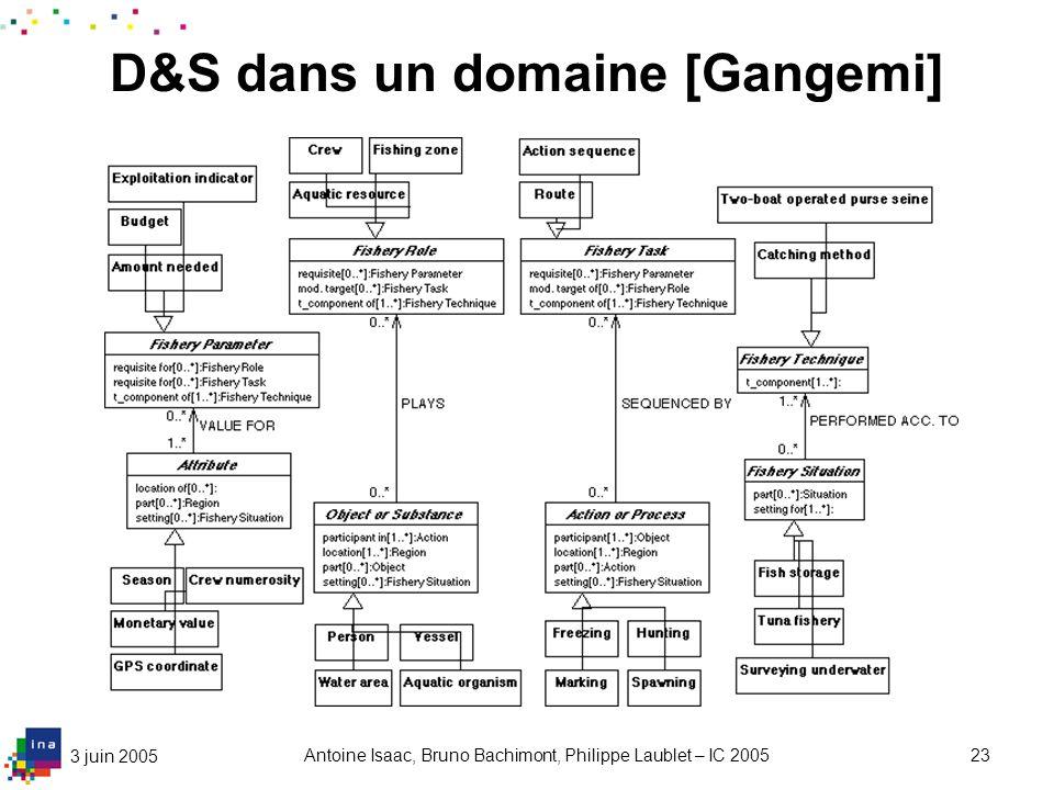3 juin 2005 Antoine Isaac, Bruno Bachimont, Philippe Laublet – IC 200523 D&S dans un domaine [Gangemi]
