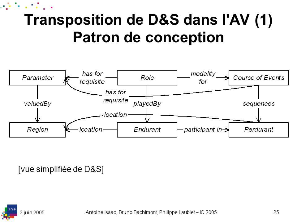 3 juin 2005 Antoine Isaac, Bruno Bachimont, Philippe Laublet – IC 200525 Transposition de D&S dans l'AV (1) Patron de conception [vue simplifiée de D&