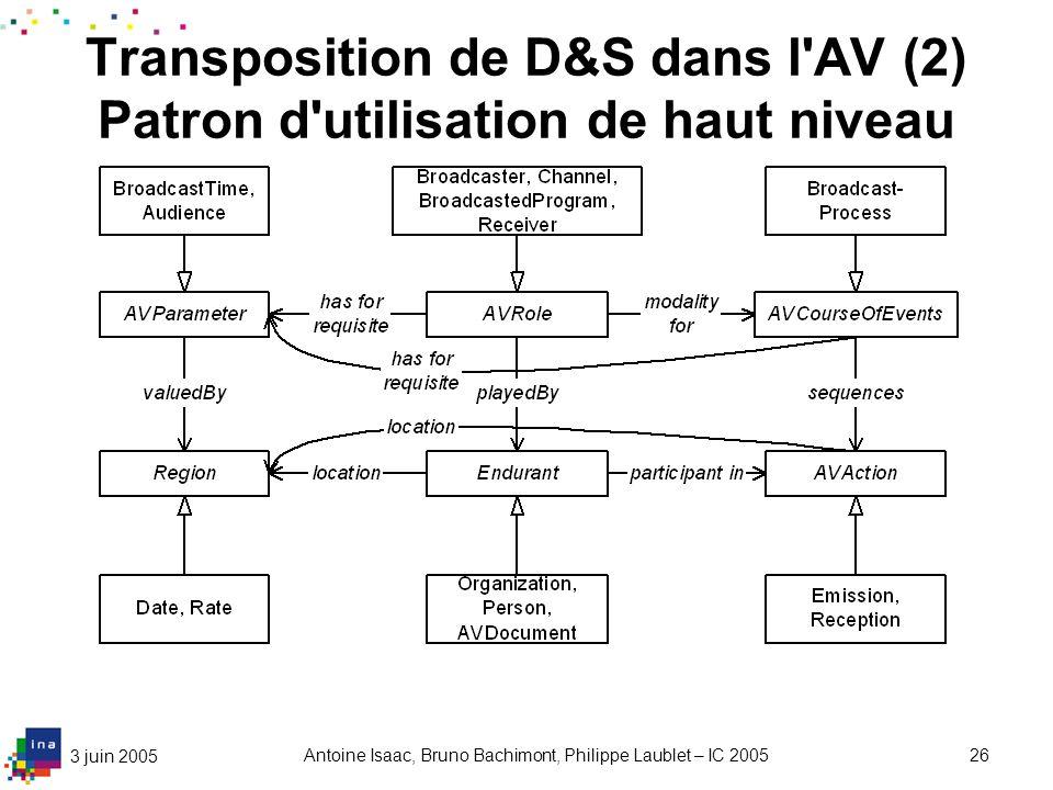 3 juin 2005 Antoine Isaac, Bruno Bachimont, Philippe Laublet – IC 200526 Transposition de D&S dans l'AV (2) Patron d'utilisation de haut niveau