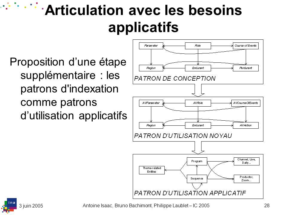3 juin 2005 Antoine Isaac, Bruno Bachimont, Philippe Laublet – IC 200528 Articulation avec les besoins applicatifs Proposition dune étape supplémentai