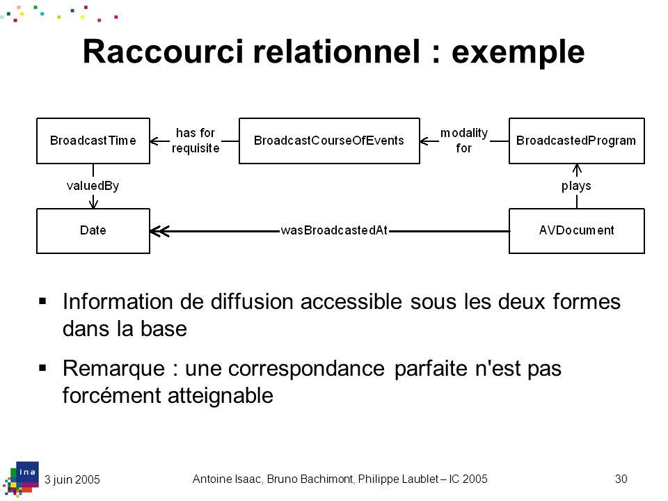 3 juin 2005 Antoine Isaac, Bruno Bachimont, Philippe Laublet – IC 200530 Raccourci relationnel : exemple Information de diffusion accessible sous les