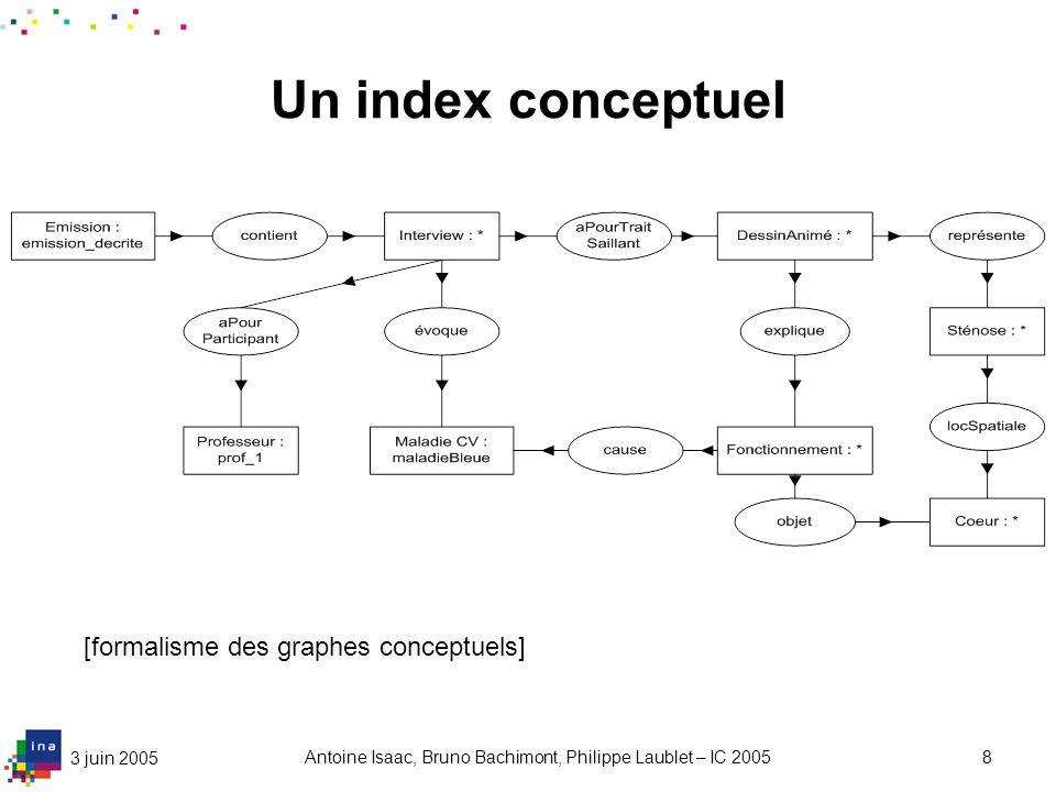 3 juin 2005 Antoine Isaac, Bruno Bachimont, Philippe Laublet – IC 20058 Un index conceptuel [formalisme des graphes conceptuels]