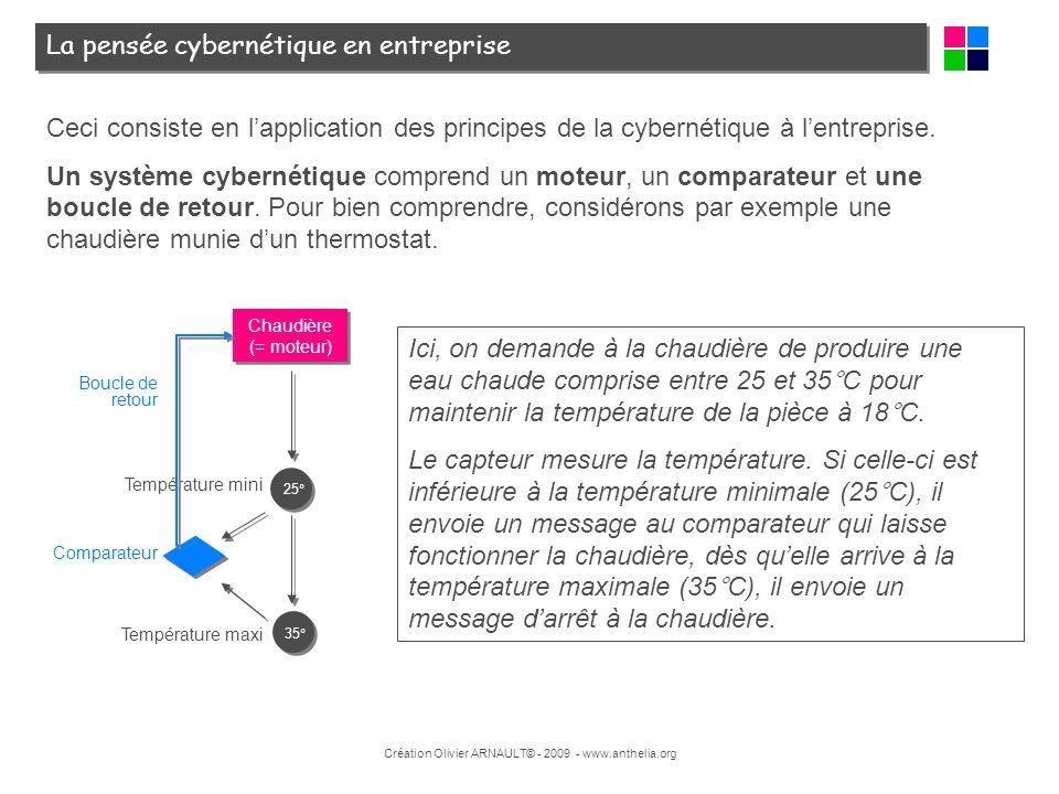 Création Olivier ARNAULT© - 2009 - www.anthelia.org La pensée cybernétique en entreprise Ceci consiste en lapplication des principes de la cybernétiqu