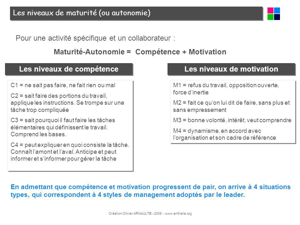 Création Olivier ARNAULT© - 2009 - www.anthelia.org Les niveaux de maturité (ou autonomie) Pour une activité spécifique et un collaborateur : Maturité