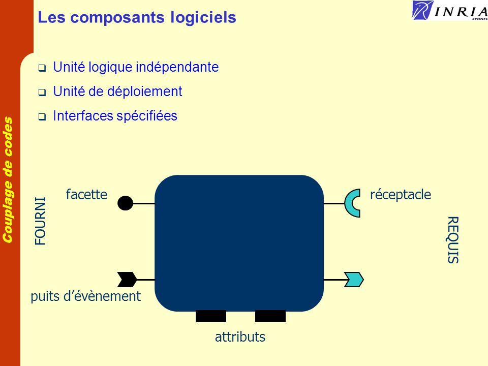 Couplage de codes Assemblage de composants component C1 : uses I1 component C2 : provides I1 C1 C2 I1 connect_I1(C1,C2) C1 C2