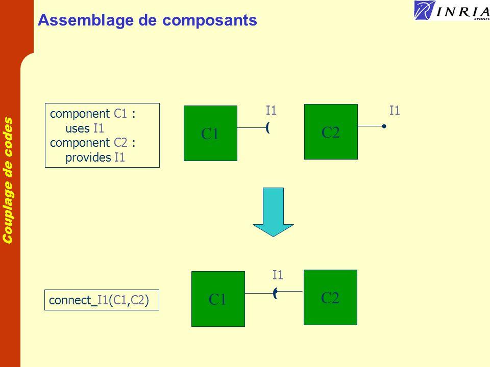 Couplage de codes Composants et grilles de calcul Code modulaire Distribution des composants Modèle de composant CORBA Modèle de composant parallèle GridCCM Homogeneous cluster Un composant par grappe Mécanique Ecoulement Transport Chimie Thermique Homogeneous cluster
