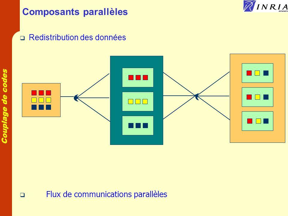 Couplage de codes Composants parallèles Redistribution des données Flux de communications parallèles