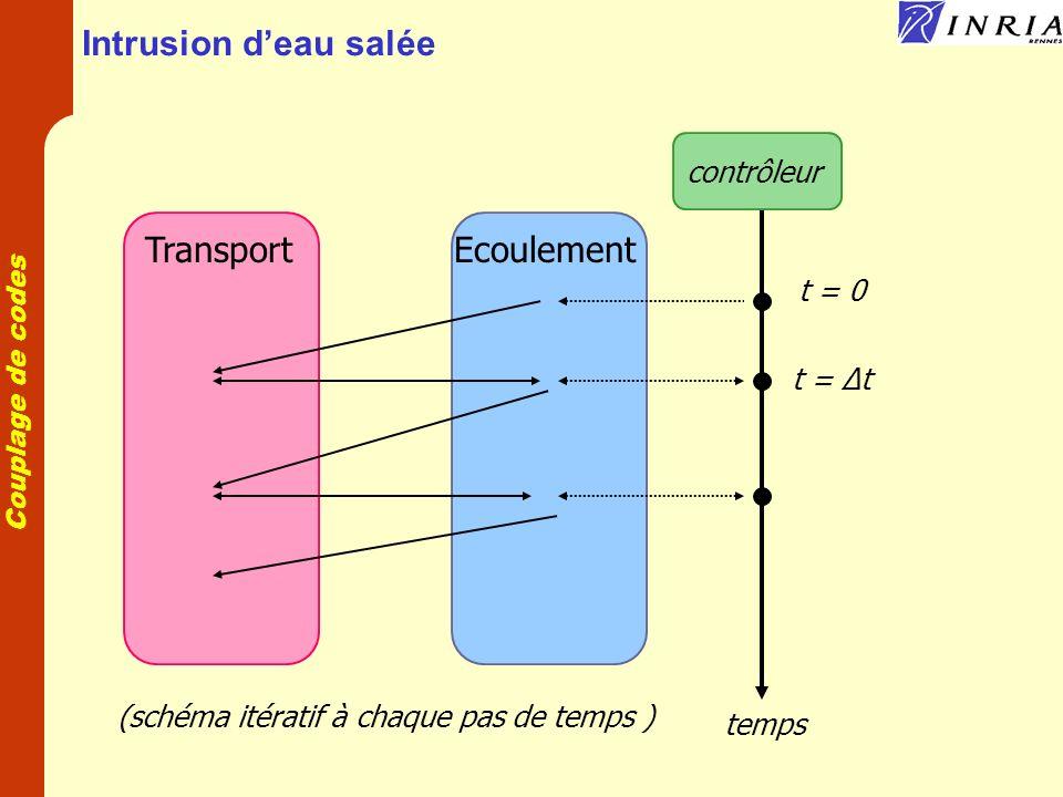 Couplage de codes EcoulementTransport temps t = 0 t = Δt contrôleur (schéma itératif à chaque pas de temps ) Intrusion deau salée