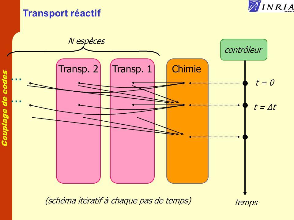 Couplage de codes Transport réactif composant Chimie composant Transport concentration(i) composant Transport composant Transport composant Transport composant Transport (i) i : espèce composant Contrôleur