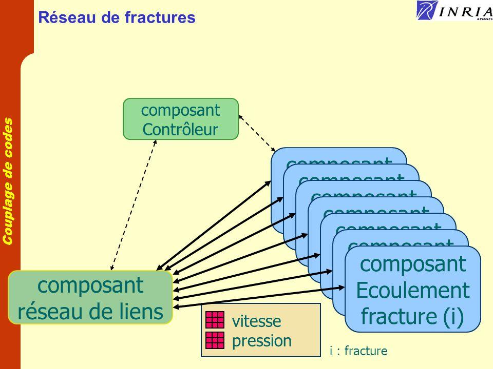 Couplage de codes Réseau de fractures composant Ecoulement fracture(i) vitesse pression i : fracture composant Ecoulement fracture(i) composant Ecoulement fracture(i) composant Ecoulement fracture(i) composant Ecoulement fracture(i) composant Ecoulement fracture(i) composant Ecoulement fracture (i) composant réseau de liens composant Contrôleur