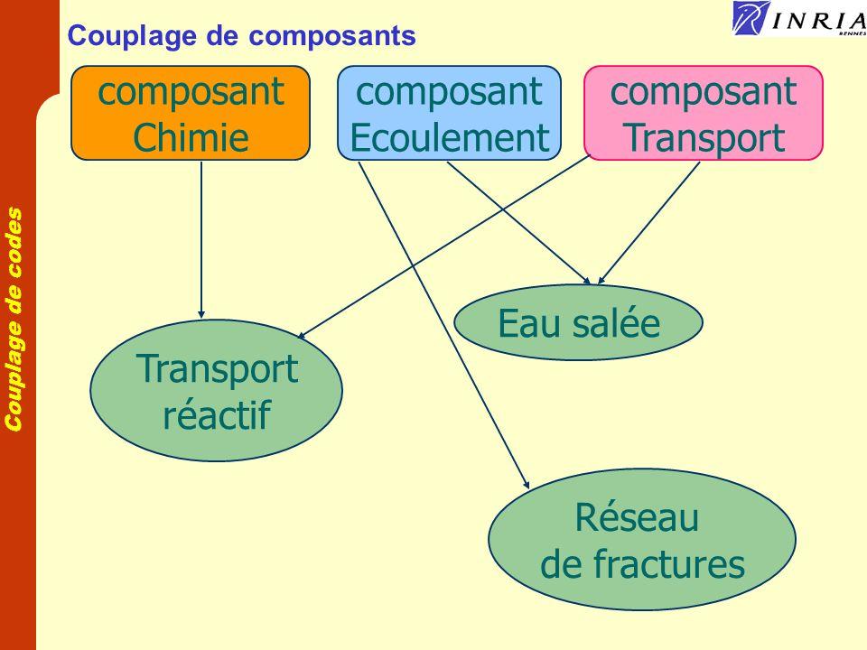 Couplage de codes Composant écoulement Calcul de la densité Calcul de la matrice et du second membre Résolution du système linéaire Calcul de la vitesse Composant parallèle