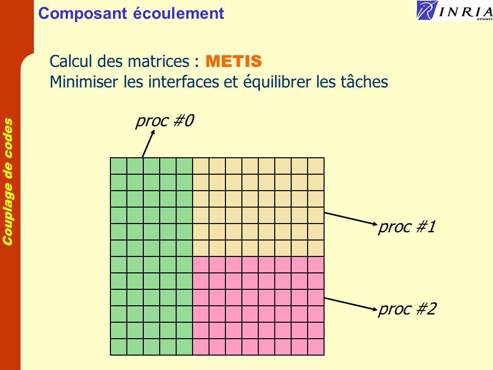 Couplage de codes Composant écoulement Calcul des matrices : METIS Minimiser les interfaces et équilibrer les tâches proc #0 proc #1 proc #2