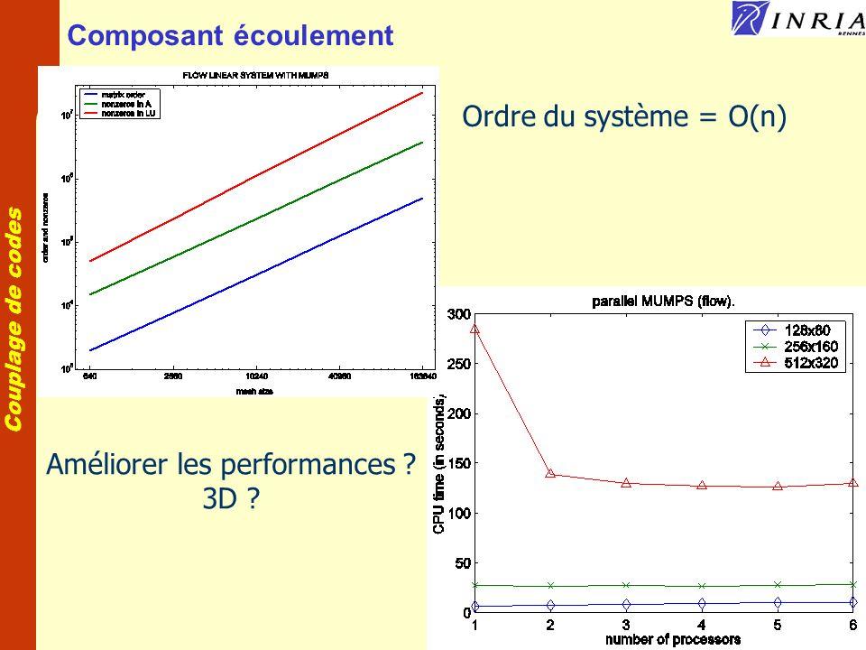 Couplage de codes Composant écoulement Ordre du système = O(n) Améliorer les performances ? 3D ?