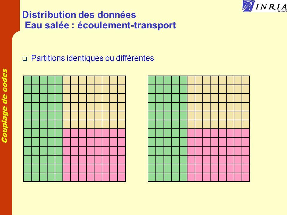 Couplage de codes Distribution des données transport-chimie Un composant transport par espèce avec partition du maillage Un composant chimie avec plusieurs espèces par points transport chimie