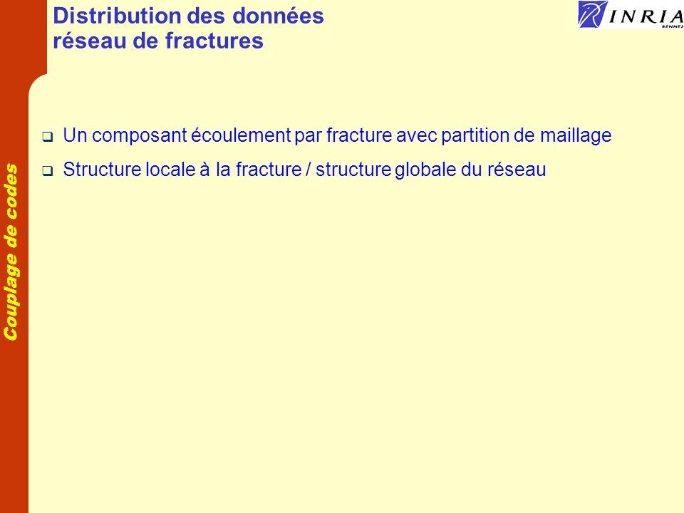 Couplage de codes Distribution des données réseau de fractures Un composant écoulement par fracture avec partition de maillage Structure locale à la fracture / structure globale du réseau