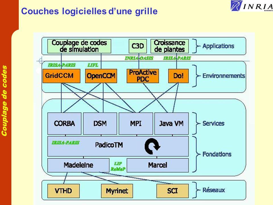 Couplage de codes Support de lexécutif Réseaux hétérogènes Machines hétérogènes et structure dynamique Plusieurs modèles de programmation Parallélisme et distribution