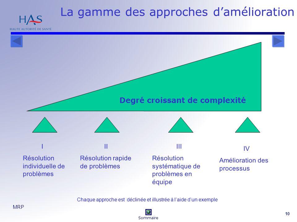MRP 10 La gamme des approches damélioration Chaque approche est déclinée et illustrée à laide dun exemple I Résolution individuelle de problèmes II Résolution rapide de problèmes III Résolution systématique de problèmes en équipe IV Amélioration des processus Degré croissant de complexité Sommaire