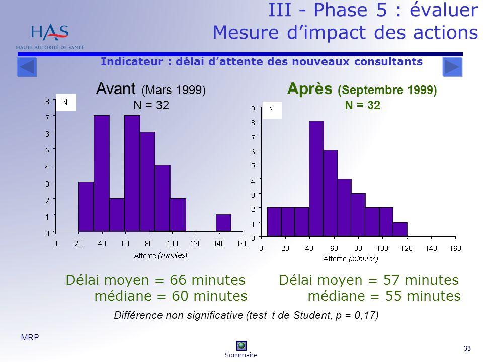 MRP 33 III - Phase 5 : évaluer Mesure dimpact des actions Avant (Mars 1999) N = 32 Après (Septembre 1999) N = 32 Délai moyen = 66 minutes médiane = 60 minutes Délai moyen = 57 minutes médiane = 55 minutes Différence non significative (test t de Student, p = 0,17) Indicateur : délai dattente des nouveaux consultants Sommaire