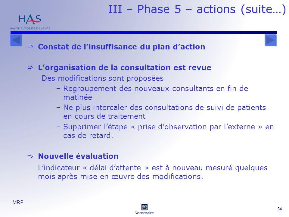 MRP 34 III – Phase 5 – actions (suite…) Constat de linsuffisance du plan daction Lorganisation de la consultation est revue Des modifications sont pro