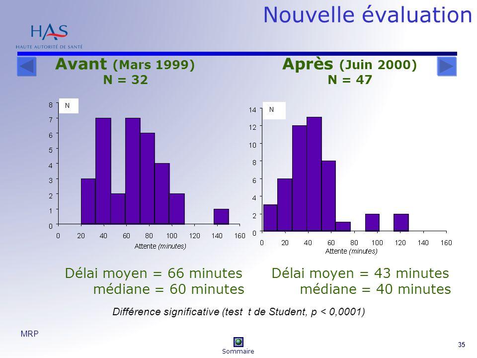 MRP 35 Nouvelle évaluation Avant (Mars 1999) N = 32 Après (Juin 2000) N = 47 Délai moyen = 66 minutes médiane = 60 minutes Délai moyen = 43 minutes médiane = 40 minutes Différence significative (test t de Student, p < 0,0001) Sommaire