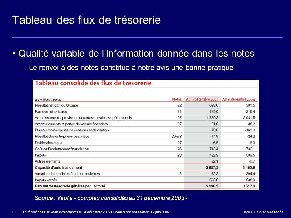 ©2006 Deloitte & Associés La réalité des IFRS dans les comptes au 31 décembre 2005 Conférence IMA France 7 juin 2006 19 Tableau des flux de trésorerie