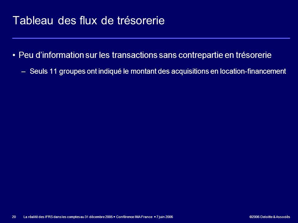 ©2006 Deloitte & Associés La réalité des IFRS dans les comptes au 31 décembre 2005 Conférence IMA France 7 juin 2006 20 Tableau des flux de trésorerie