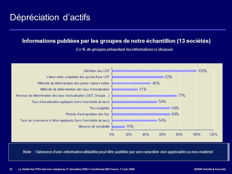 ©2006 Deloitte & Associés La réalité des IFRS dans les comptes au 31 décembre 2005 Conférence IMA France 7 juin 2006 35 Informations publiées par les