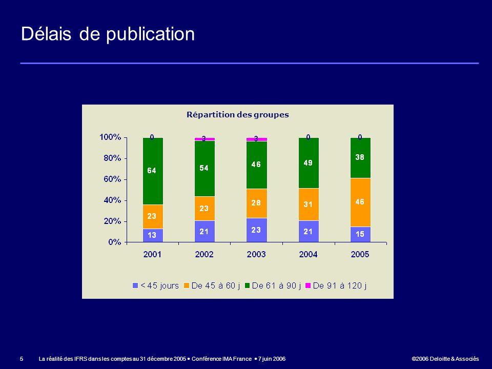 ©2006 Deloitte & Associés La réalité des IFRS dans les comptes au 31 décembre 2005 Conférence IMA France 7 juin 2006 16 Trésorerie et équivalents de trésorerie La notion de « Trésorerie et équivalents de trésorerie » a été introduite par les IFRS –Contenu plus restrictif que la notion de « valeurs mobilières de placement » du référentiel français En pratique, différentes approches retenues par les émetteurs –6 groupes ont restreint la notion de « Trésorerie et équivalents de trésorerie » aux comptes bancaires et comptes à terme –Pour les autres, cette notion inclut de manière quasi-systématique des OPCVM –Toutefois, peu de précisions ont été apportées sur le profil de risque des OPCVM inclus dans cette rubrique –1 groupe a donné des indications chiffrées en matière de volatilité et de sensibilité –5 groupes ont indiqué quil sagissait dOPCVM monétaires
