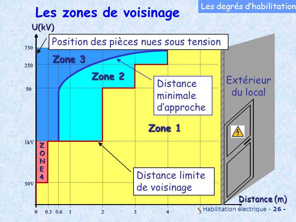 Habilitation électrique - 26 - Les zones de voisinage ZONE4ZONE4ZONE4ZONE4 Zone 3 Zone 2 Zone 1 U(kV)750 250 50 1kV 50V 00.30.612345 Distance (m) Dist